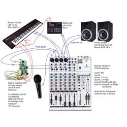Cách sử dụng bàn mixer ( bàn trộn) trong âm thanh