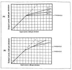 Compressor và Limiters (Bộ nén và giới hạn)