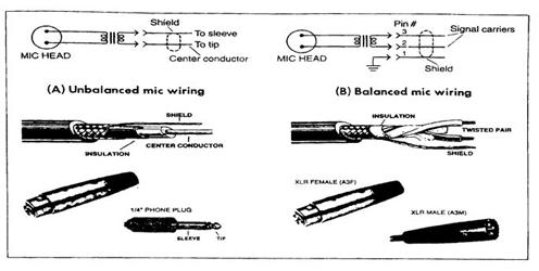 Mạch điện micro cân bằng và không cân bằng