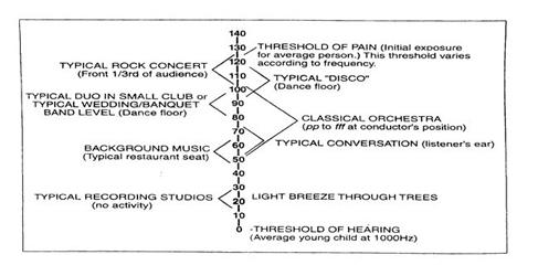 Tổng quan về decibel