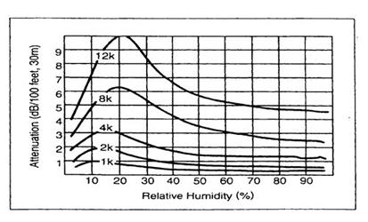 Sự suy giảm tần số cao trong không khí