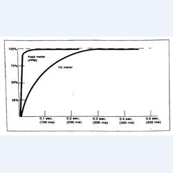 Đơn vị âm lượng (Volume Units)
