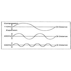 Bước sóng (Wavelength)