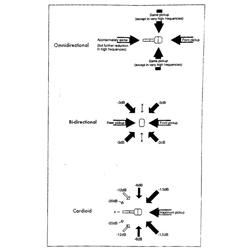 Hiệu ứng gần (Proximity Effect) của micrô