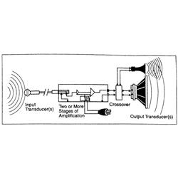 Âm thanh chuyên nghiệp(Pro-Sound): Hệ thống cơ bản System Basics