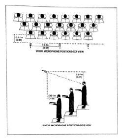 Bố trí micro cho đồng ca (chorus )/hợp xướng (choir)