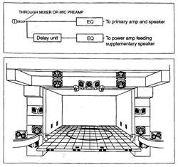 Vị trí loa tiêu biểu cho thính phòng hay nhà hát