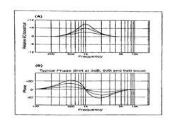 Cách sử dụng tổng quát EQ để điều khiển âm sắc