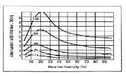 Những dạng sóng phức tạp (Complex Waveforms)