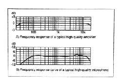 Đáp ứng tần số (Frequency Response)