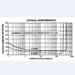 Output của bộ khuếch đại công suất