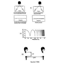 Tổng quát cách sử dụng micrô
