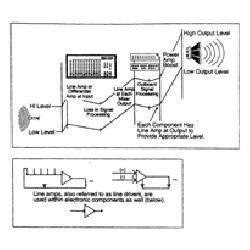 Bộ khuếch đại (amplifiers)