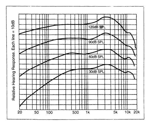 đáp ứng tần số của tai người